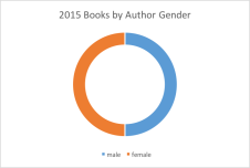 2015-author-gender