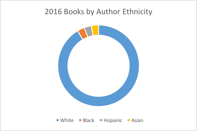 2016-author-ethn