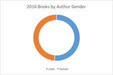 2016-author-gender